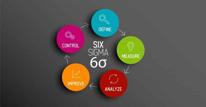 Qu'est-ce que la méthode Six Sigma ?
