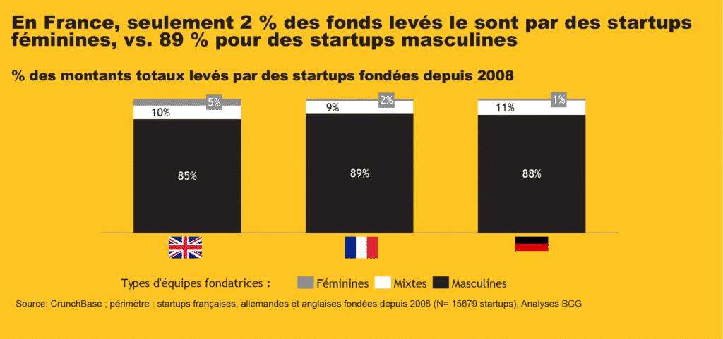 EnFrance, seulement 2%des fonds levés le sont par des startups féminines, vs. 89%pour des startups masculines