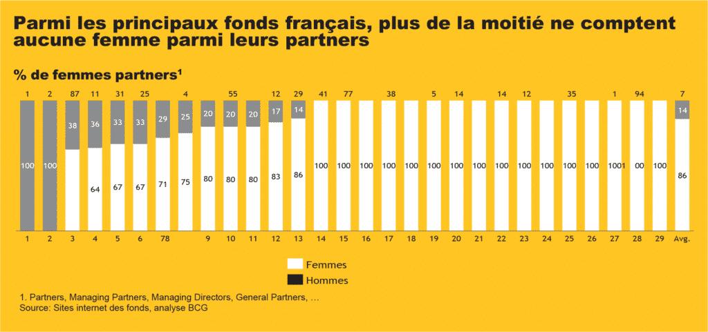Parmi les principaux fonds français, plus de la moitié ne comptent aucune femme parmi leurs partners