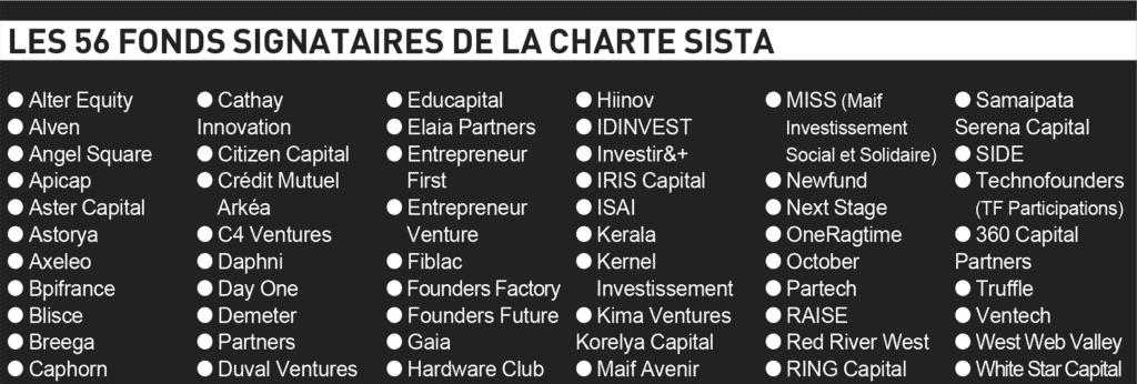 Les 56 fonds signataires de la charte Sista